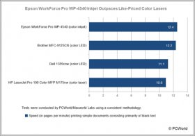 Epson WorkForce professional WP-4540 Inkjet Outpaces Like-Priced colors Lasers